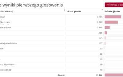 Błonie za DUDĄ! Zdecydowana wygrana Prezydenta Andrzeja Dudy w naszym mieście i gminie!